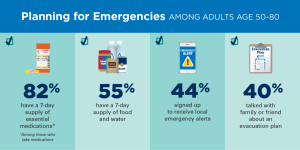 Report: 1 In 5 Older Adults Faced An Emergency This Year and Many Were Underprepared